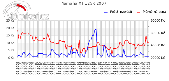 Yamaha XT 125R 2007