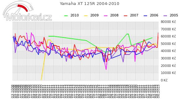 Yamaha XT 125R 2004-2010