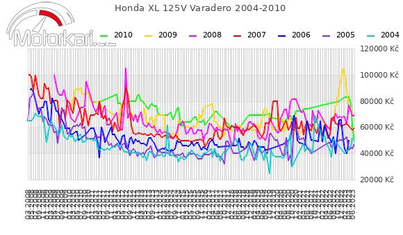 Honda XL 125V Varadero 2004-2010