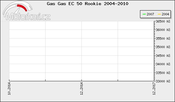 Gas Gas EC 50 Rookie 2004-2010