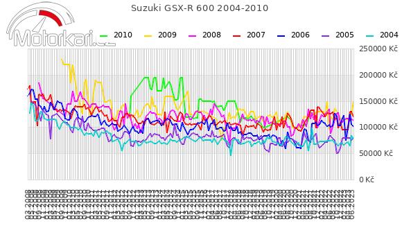 Suzuki GSX-R 600 2004-2010