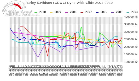 Harley Davidson FXDWGI Dyna Wide Glide 2004-2010