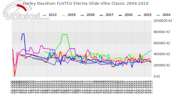Harley Davidson FLHTCU Electra Glide Ultra Classic 2004-2010