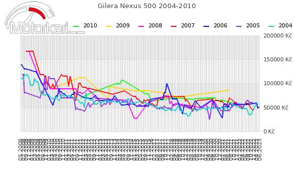 Gilera Nexus 500 2004-2010