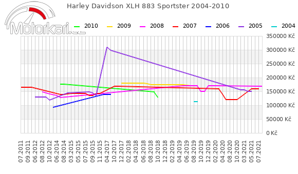 Harley Davidson XLH 883 Sportster 2004-2010