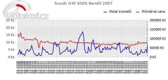 Suzuki GSF 650S Bandit 2007