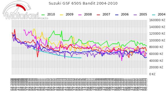 Suzuki GSF 650S Bandit 2004-2010