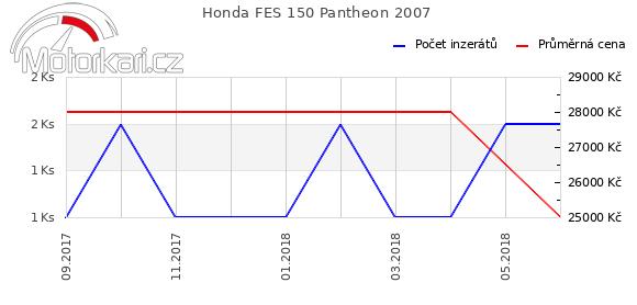 Honda FES 150 Pantheon 2007