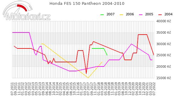 Honda FES 150 Pantheon 2004-2010
