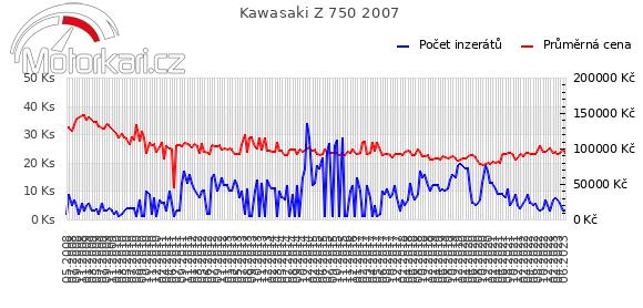 Kawasaki Z 750 2007