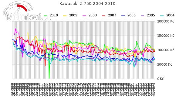 Kawasaki Z 750 2004-2010