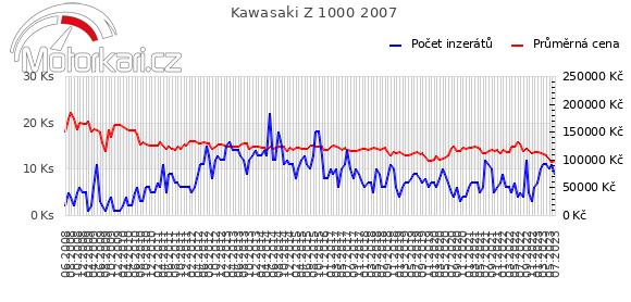 Kawasaki Z 1000 2007
