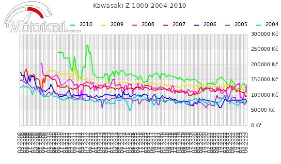 Kawasaki Z 1000 2004-2010