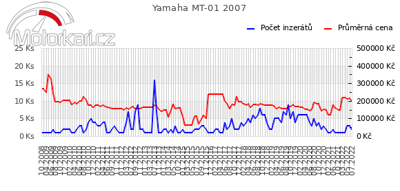 Yamaha MT-01 2007