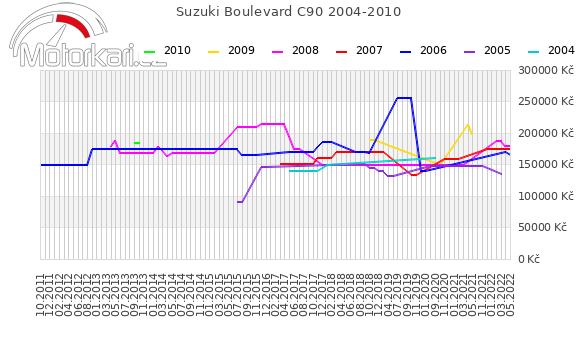 Suzuki Boulevard C90 2004-2010