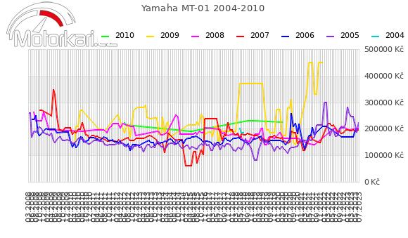 Yamaha MT-01 2004-2010