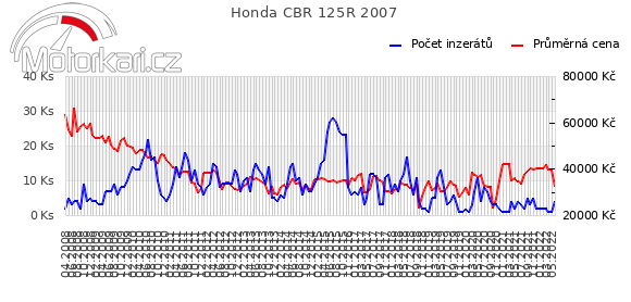 Honda CBR 125R 2007