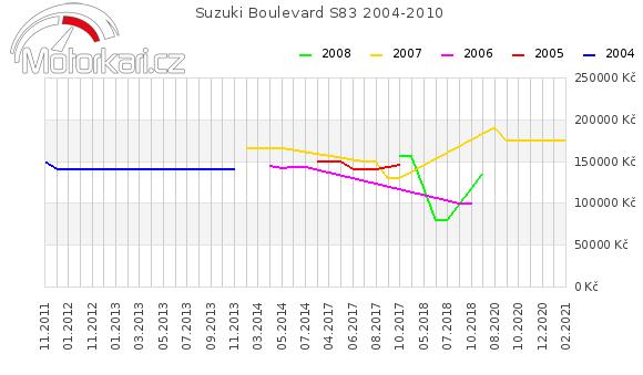 Suzuki Boulevard S83 2004-2010