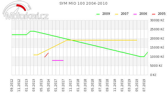 SYM MIO 100 2004-2010