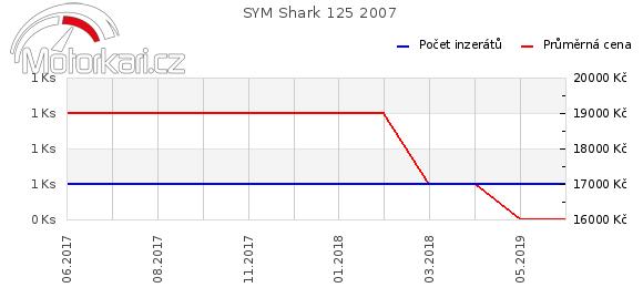 SYM Shark 125 2007