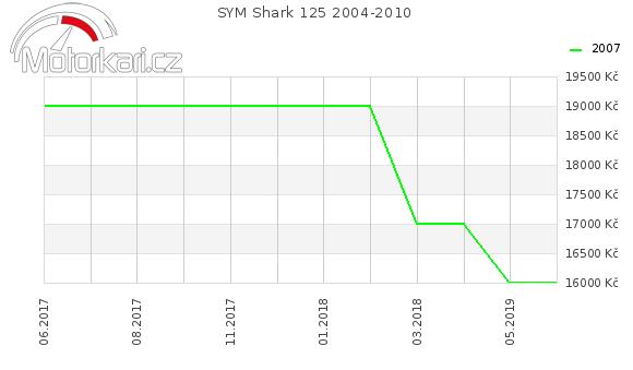 SYM Shark 125 2004-2010