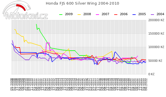 Honda FJS 600 Silver Wing 2004-2010
