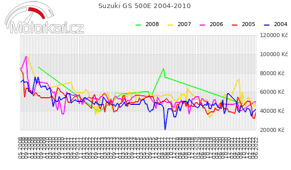 Suzuki GS 500E 2004-2010