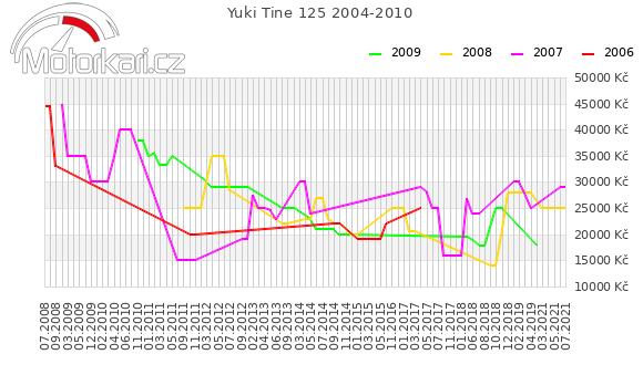 Yuki Tine 125 2004-2010