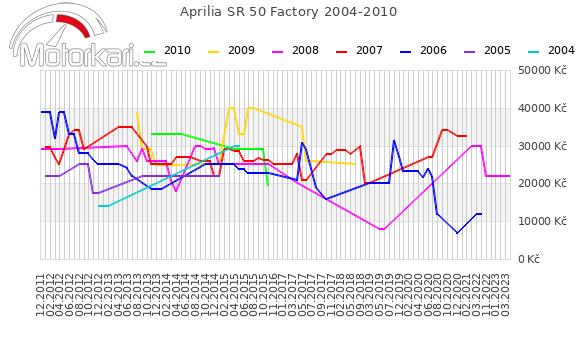 Aprilia SR 50 Factory 2004-2010