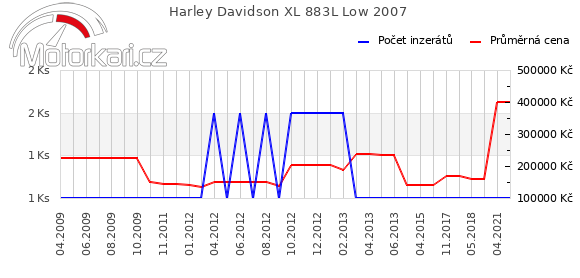 Harley Davidson XL 883L Low 2007