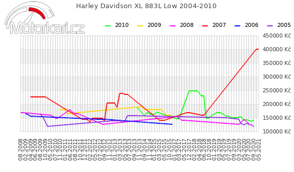 Harley Davidson XL 883L Low 2004-2010