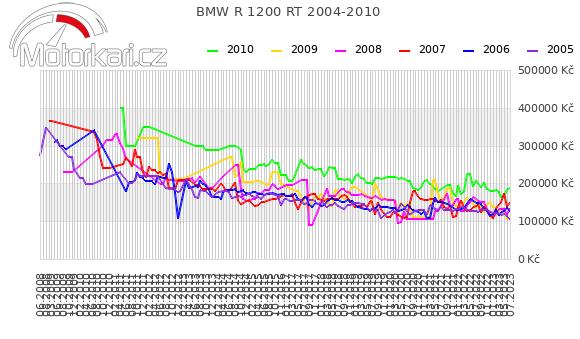 BMW R 1200 RT 2004-2010