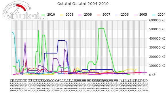 Ostatní Ostatní 2004-2010