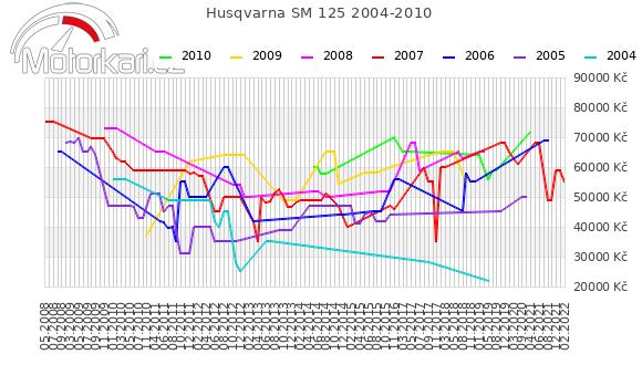 Husqvarna SM 125 2004-2010