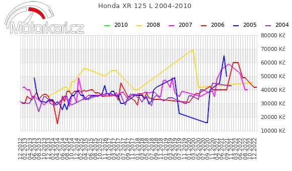 Honda XR 125 L 2004-2010
