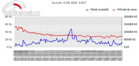 Suzuki GSR 600 2007