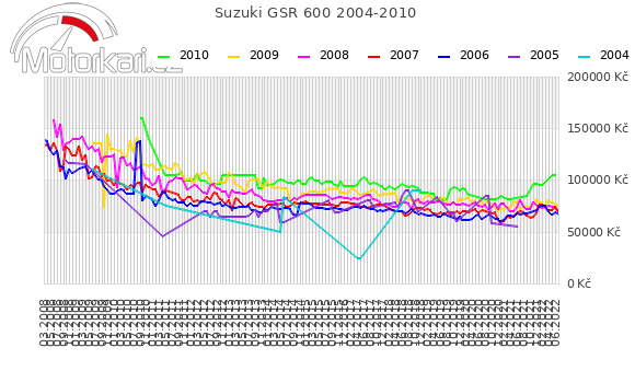Suzuki GSR 600 2004-2010