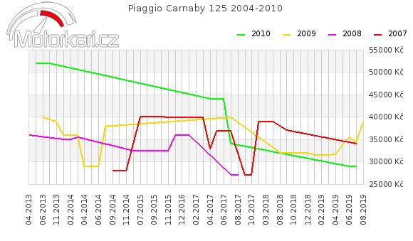 Piaggio Carnaby 125 2004-2010
