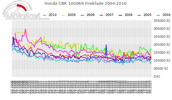 Honda CBR 1000RR Fireblade 2004-2010