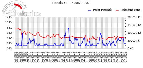 Honda CBF 600N 2007