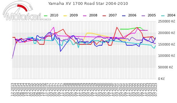 Yamaha XV 1700 Road Star 2004-2010
