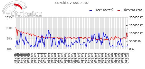 Suzuki SV 650 2007