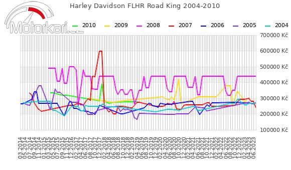 Harley Davidson FLHR Road King 2004-2010