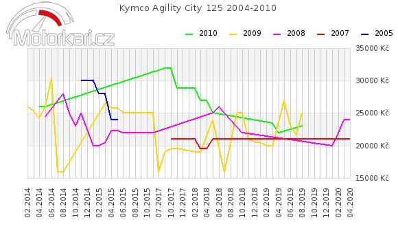 Kymco Agility City 125 2004-2010