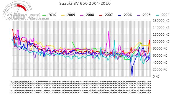 Suzuki SV 650 2004-2010