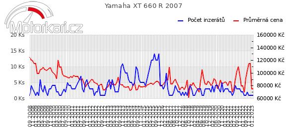 Yamaha XT 660 R 2007