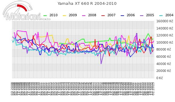 Yamaha XT 660 R 2004-2010