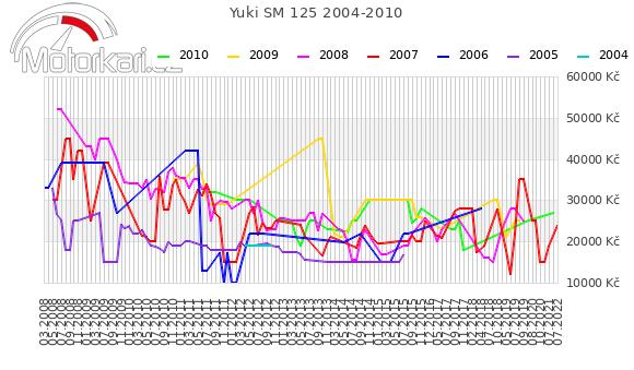 Yuki SM 125 2004-2010