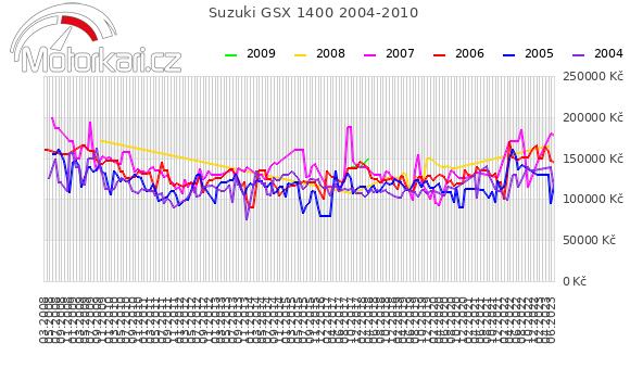 Suzuki GSX 1400 2004-2010