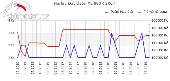 Harley Davidson XL 883R 2007
